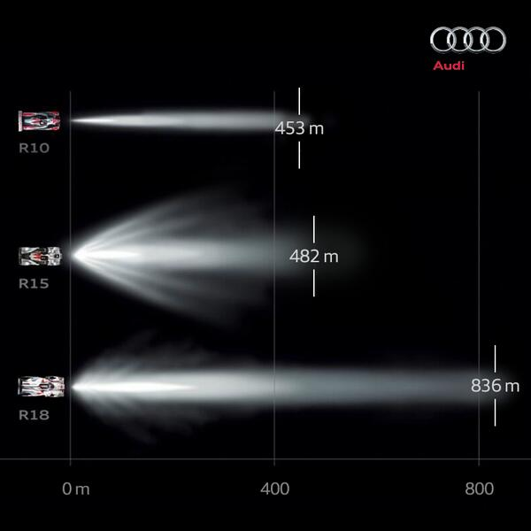 El gráfico de Audi es elocuente...